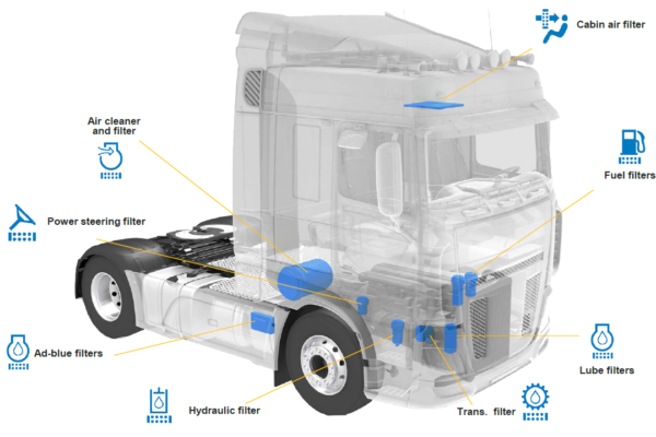 Схема грузовика - Дональдсон